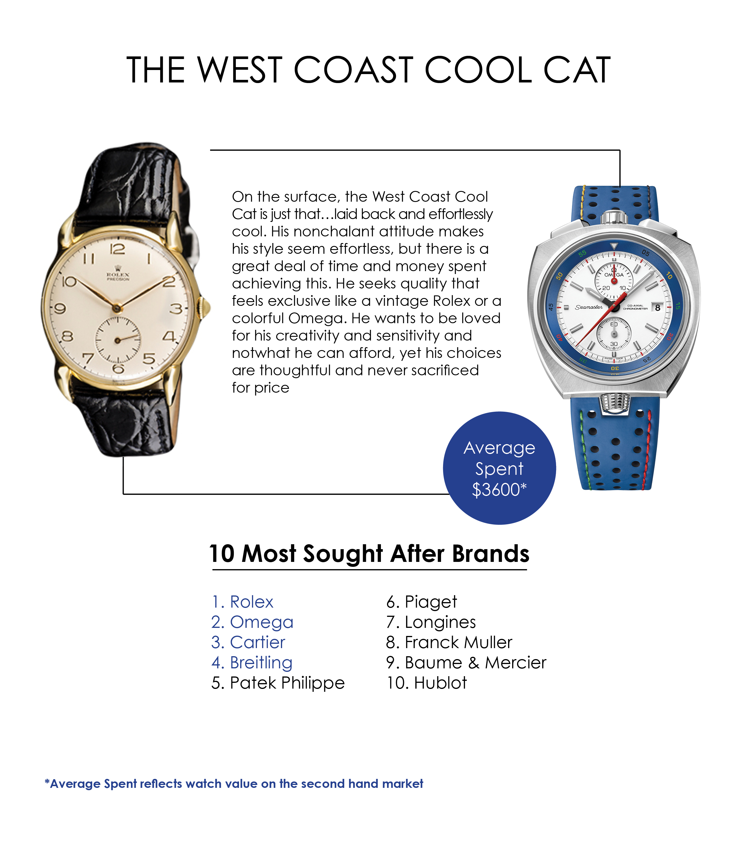 West Coast Cool Cat watch preferences