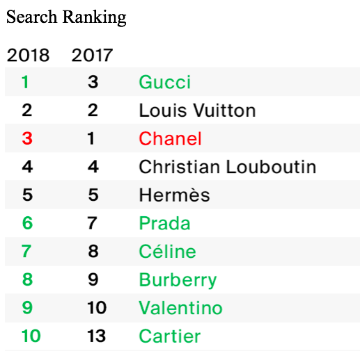 The RealReal search ranking brands