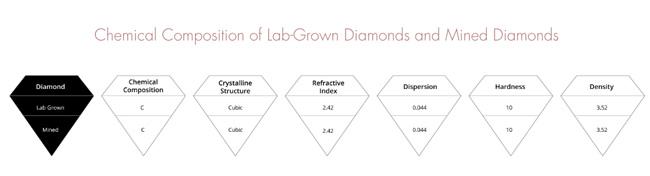 Carat Lab diamond chemical composition