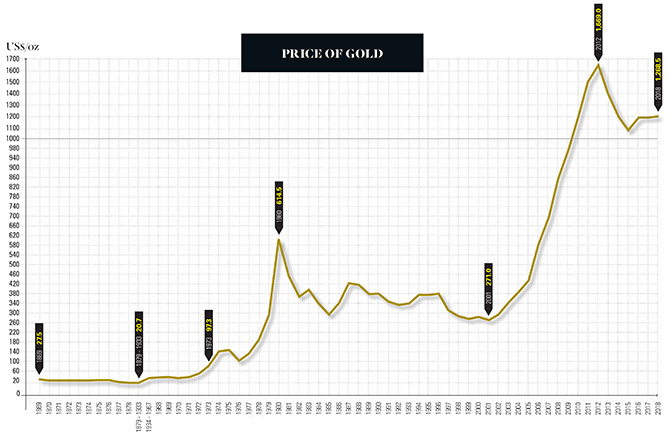 gold prices 1860 to present