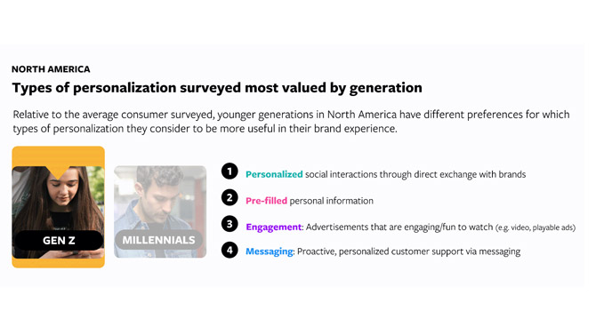 Gen Z personalization preferences