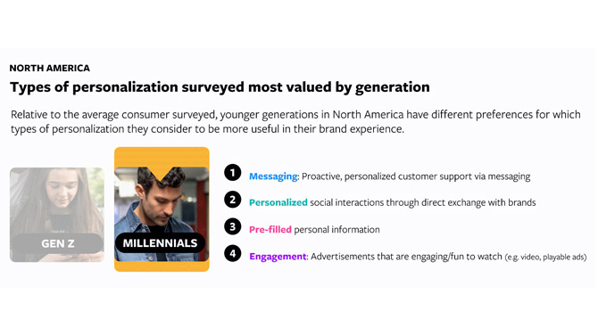 Millennial personalization preferences