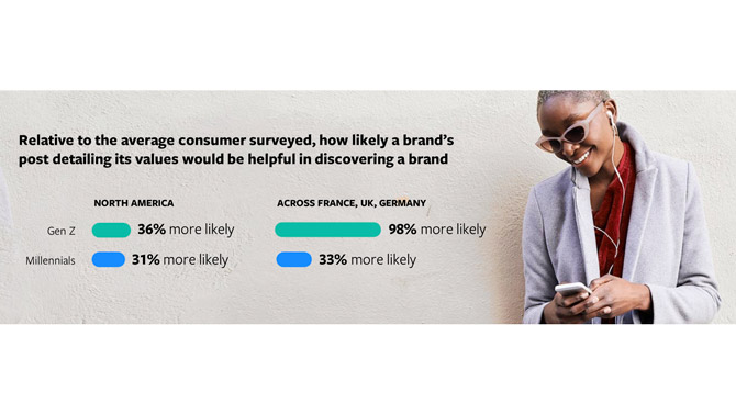 Facebook young consumer report