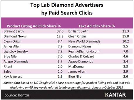 Kantar lab grown chart