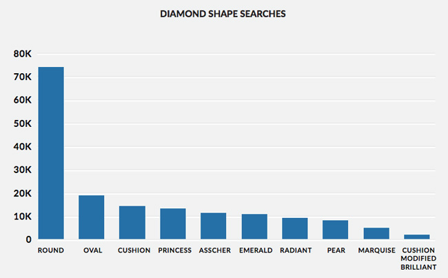 Diamond Shape searches