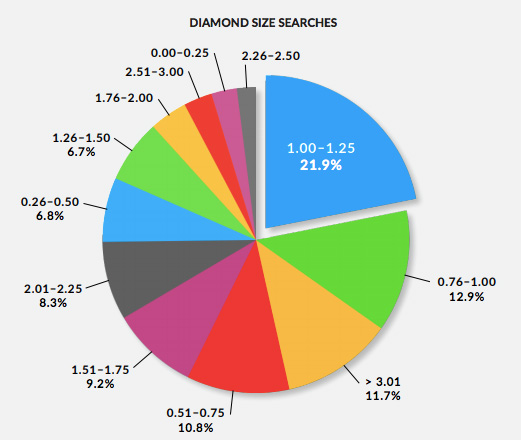 Diamond Size searches