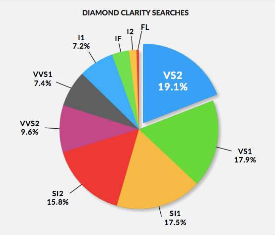 Diamond clarity searches