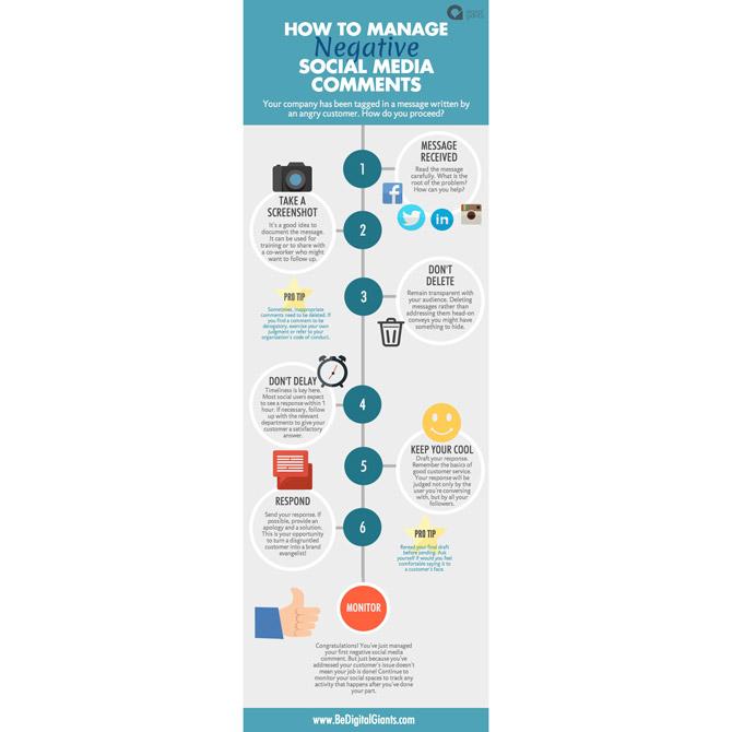 Digital Giants infographic negative social media comments