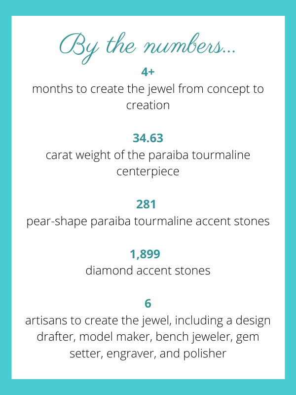 Chopard paraiba by the numbers