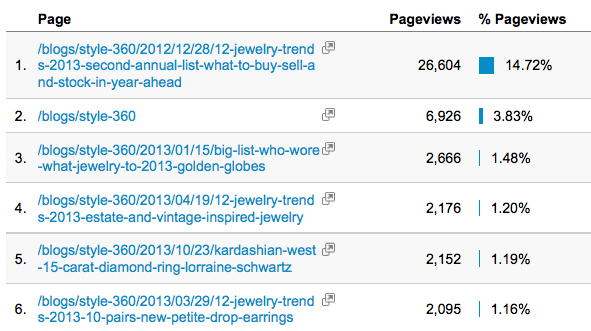 Top Style 360 reads in 2013 per Google Analytics